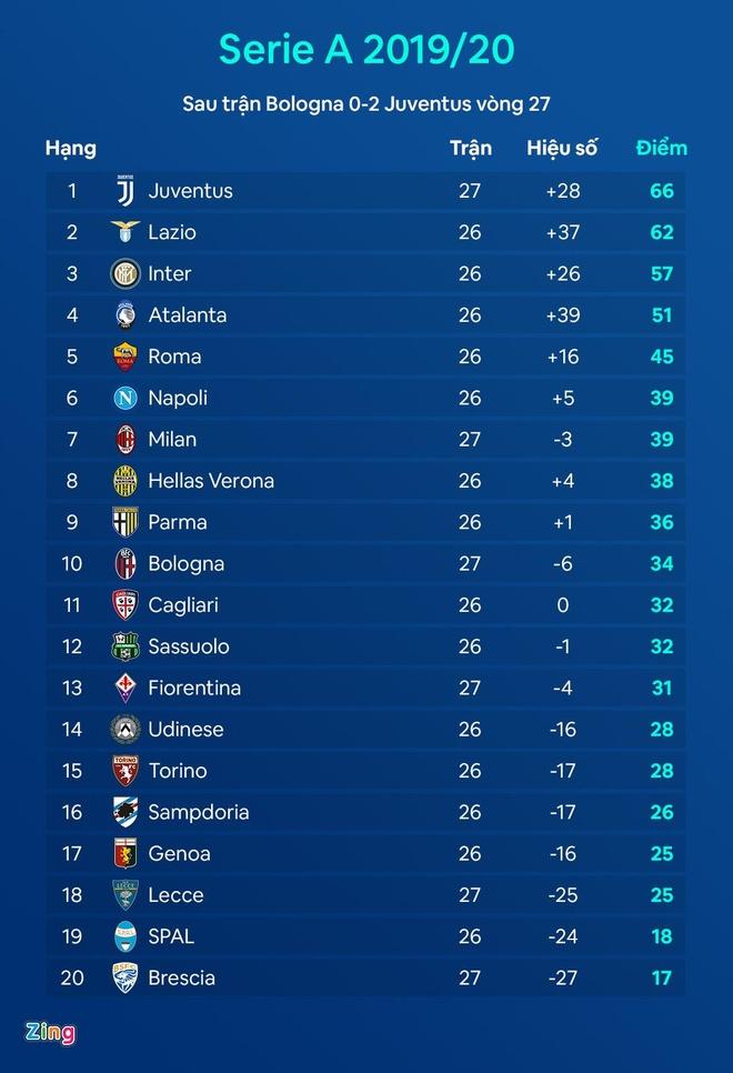 Bologna vs Juventus anh 3