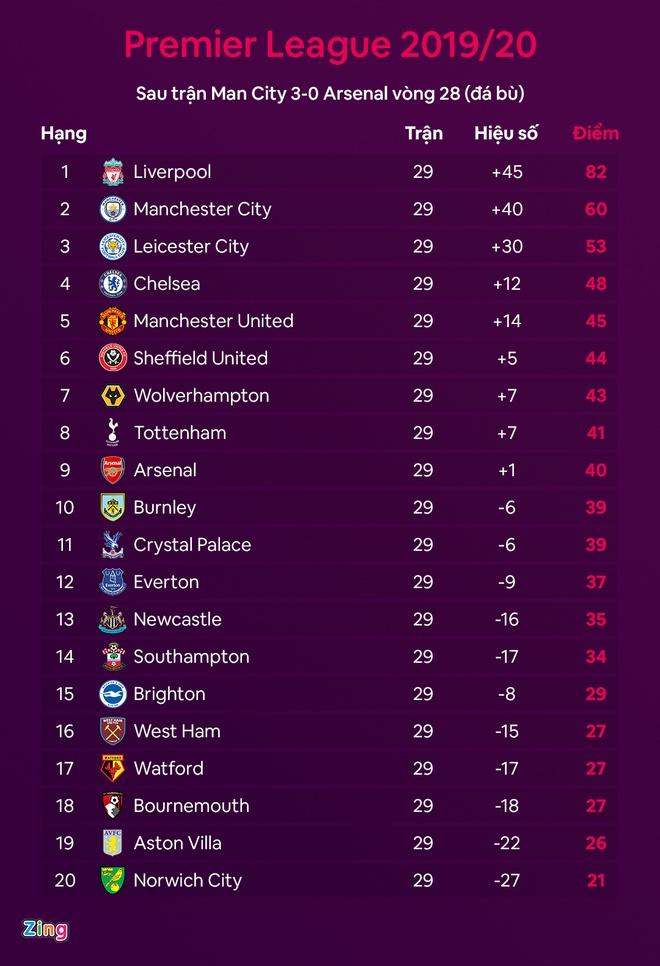 truc tiep Man City vs Arsenal anh 2