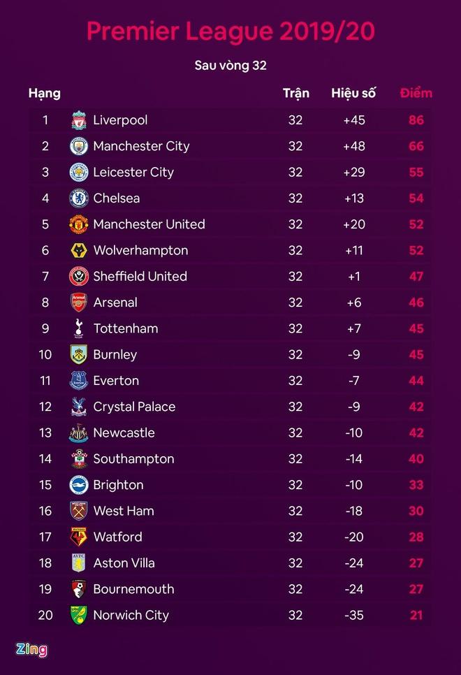 Liverpool thua Man City 0-4 anh 2
