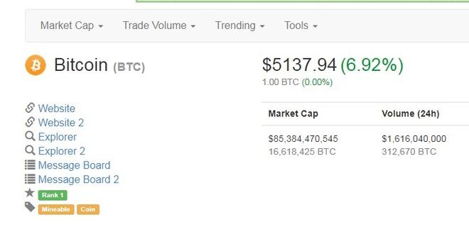 Bitcoin pha ky luc 5.000 USD anh 2
