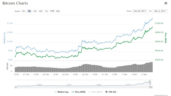 Bitcoin 'dien cuong' tang gia dat moc 7.100 USD. anh 1