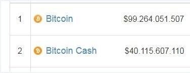 Bitcoin Cash: Dong tien duoc ky vong lat do Bitcoin hinh anh 3