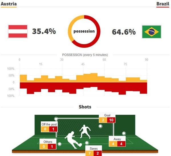DT Ao 0-3 Brazil: Neymar 'xau kim' ghi ban dep mat hinh anh 2