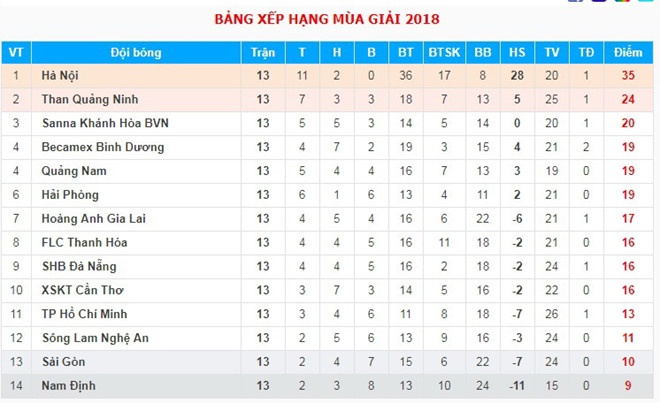 CLB Ha Noi thang doi Quang Ninh 4-1, HAGL thua nguoc CLB Quang Nam 2-3 hinh anh 3