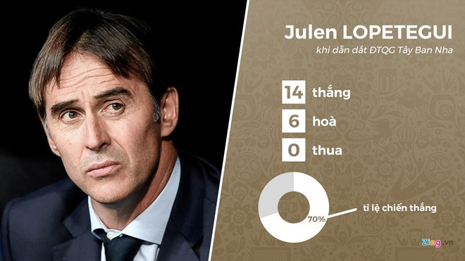 DT Tay Ban Nha chi dinh huyen thoai Real thay the Lopetegui hinh anh 2