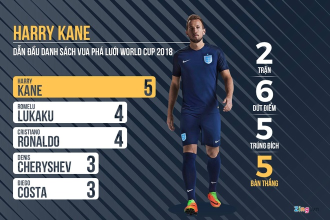 Doi tuyen Anh,  World Cup,  Harry Kane,  hat-trick anh 1