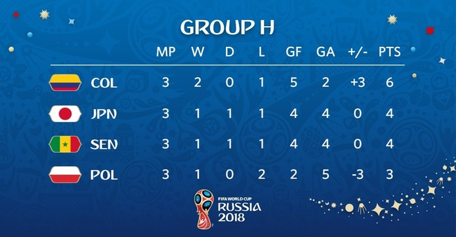 Colombia ghi ban cuu Nhat Ban, loai Senegal khoi World Cup hinh anh 3