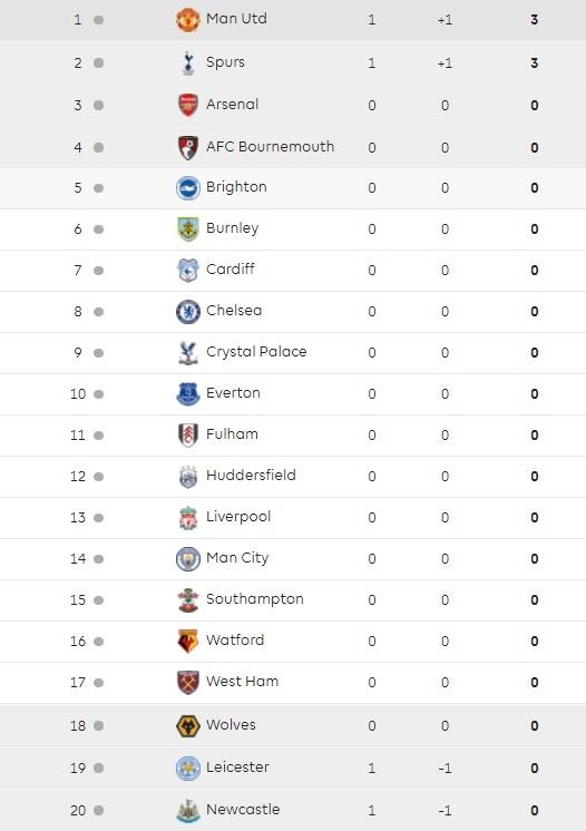 Harry Kane tit ngoi, Tottenham thang may man truoc Newcastle hinh anh 11