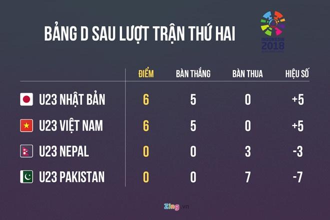Viet Nam co the phai sut luan luu voi Nhat Ban de gianh ngoi dau bang