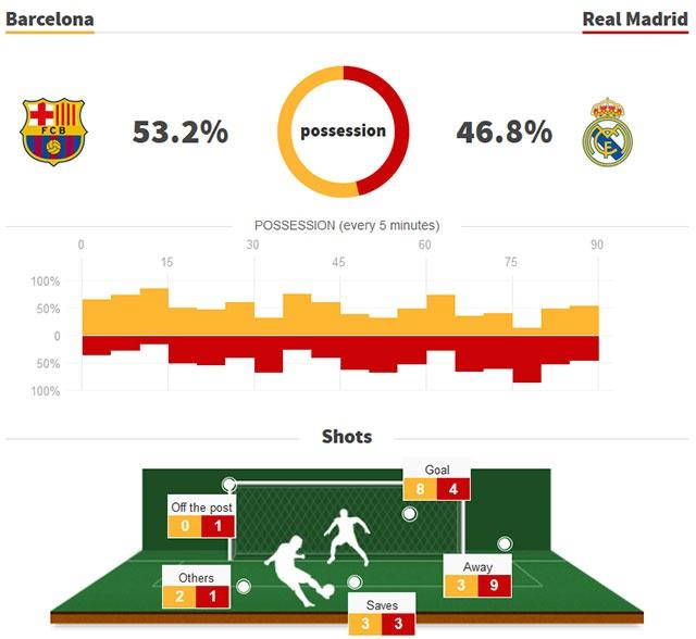 Luis Suarez lap hat-trick giup Barca thang Real 5-1 hinh anh 2