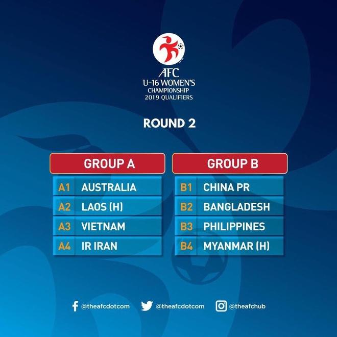 U23 Viet Nam cung bang voi Thai Lan tai vong loai giai chau A 2020 hinh anh 2