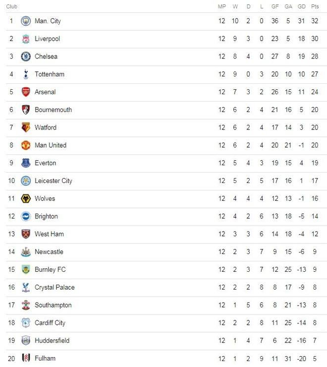 Man City 3-1 Man Utd: Tran derby mot chieu hinh anh 3
