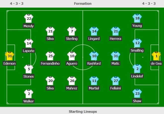 Man City 2-0 Man Utd: Gáo nước lạnh đầu hiệp hai