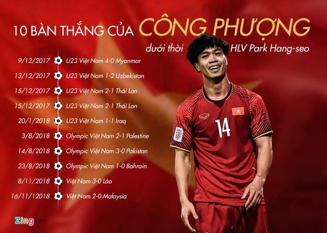 Cong Phuong lap thanh tich an tuong duoi thoi HLV Park Hang-seo hinh anh 3