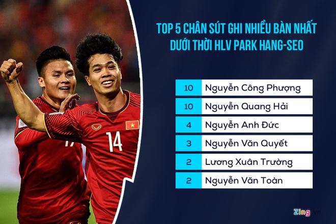 Cong Phuong lap thanh tich an tuong duoi thoi HLV Park Hang-seo hinh anh 2
