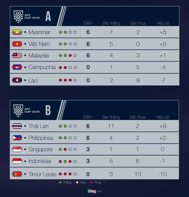 Myanmar siet chat an ninh voi CDV Viet Nam o AFF Cup 2018 hinh anh 3