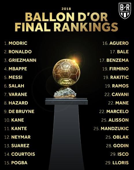 Ronaldo,  Messi,  Qua bong vang,  Modric anh 2