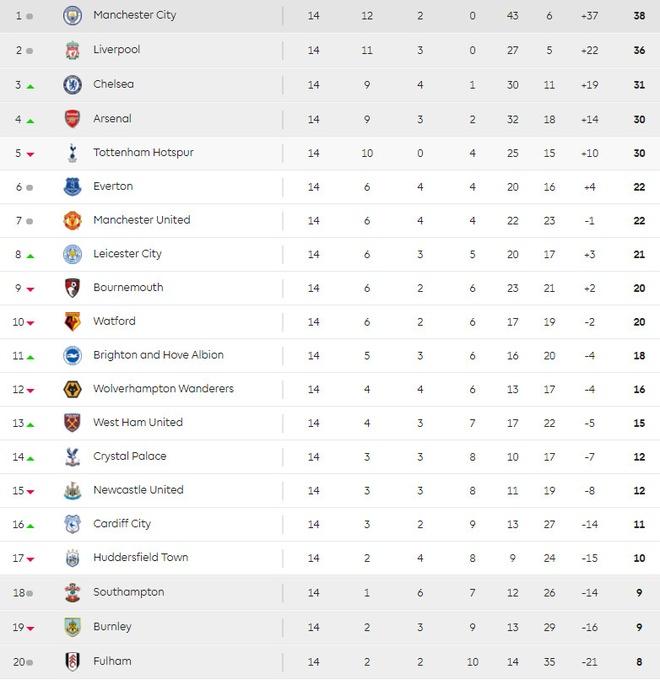 HLV Mourinho: 'MU can phep mau de lot vao top 4' hinh anh 3