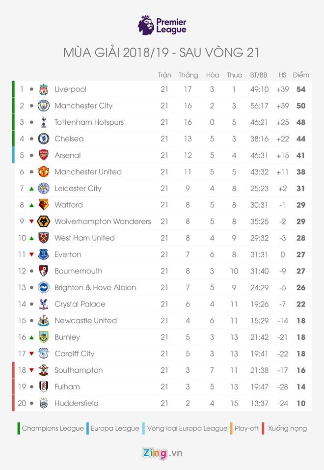 Man City thang huy diet,  Man City vao chung ket Carabao Cup anh 2