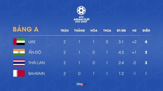 Kich ban nao dua Thai Lan lot vao vong 1/8 Asian Cup? hinh anh 1