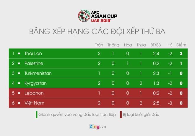 doi tuyen Viet Nam,  ve vot,  Asian Cup,  doi dung thu 3 anh 1