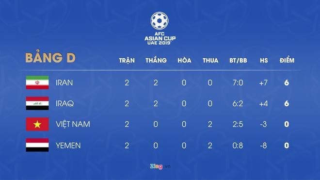 Tuyen Viet Nam ap sat nhom gianh ve vot vao vong 1/8 Asian Cup hinh anh 3