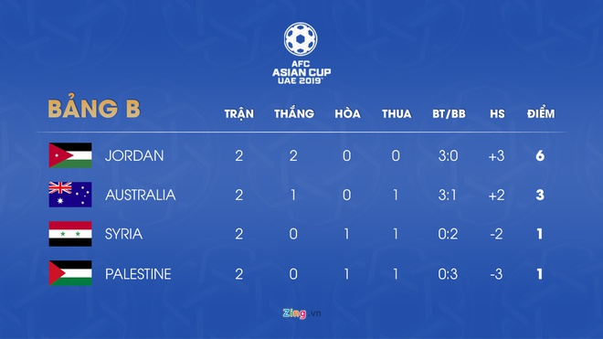 Kich ban nao de tuyen Viet Nam vuot qua vong bang Asian Cup 2019? hinh anh 5