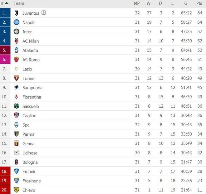 Juventus chua the vo dich Serie A sau tran thua nguoc hinh anh 2