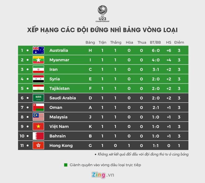 U23 Viet Nam can ty so nao truoc Thai Lan de co ve du VCK chau A? hinh anh 2