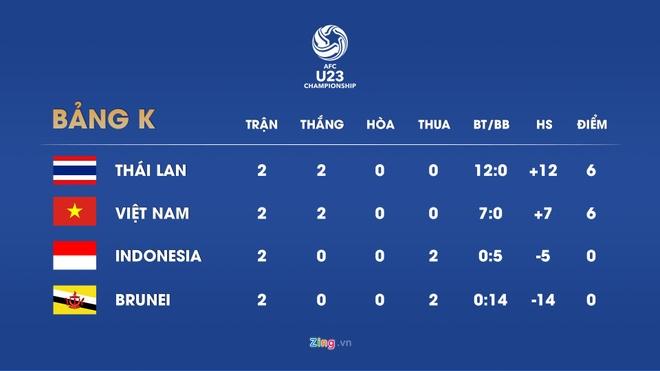 U23 Viet Nam can ty so nao truoc Thai Lan de co ve du VCK chau A? hinh anh 1