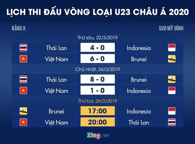 U23 Viet Nam can ty so nao truoc Thai Lan de co ve du VCK chau A? hinh anh 4