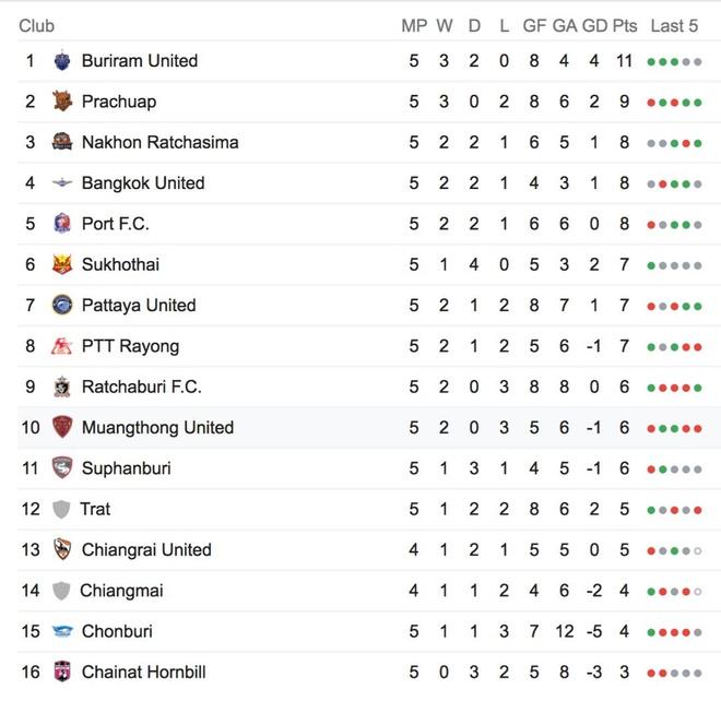 Dang Van Lam,  Muangthong United,  HLV moi,  Pairoj Bowonwattanadilok,  Uthai Boonmore anh 3