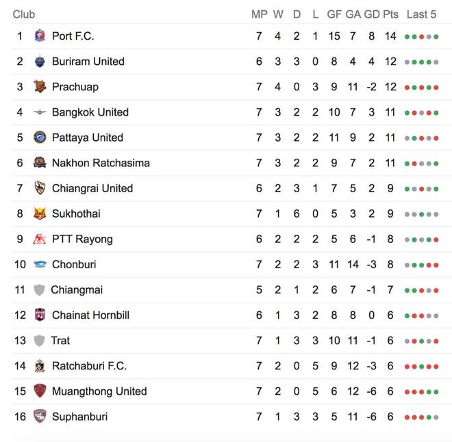 Yoon Jong-hwan,  HLV Muangthong United,  Thai League,  Dang Van Lam anh 3