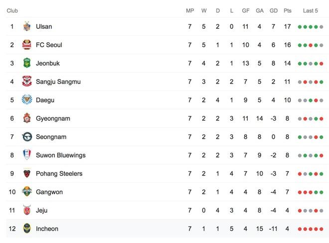CLB Incheon chia tay HLV Andersen sau chuoi thanh tich bet bat hinh anh 3