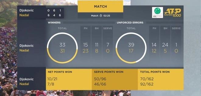 Thang Djokovic, Nadal xac lap ky luc khi vo dich Rome Masters hinh anh 2