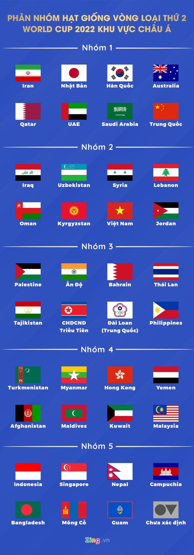 Tuyen Viet Nam co loi the o lich thi dau vong loai World Cup 2022 hinh anh 2