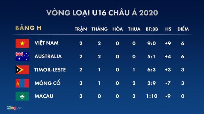 U16 Viet Nam dan dau bang sau chien thang 7-0 hinh anh 2