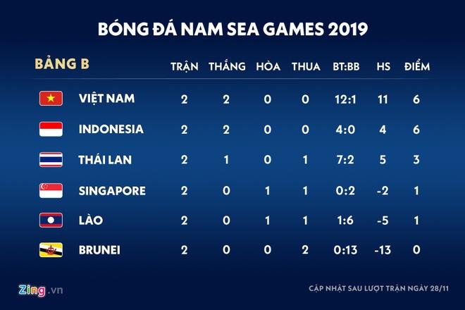 Bao Indonesia: 'U22 Viet Nam la doi manh nhat bang B' hinh anh 2