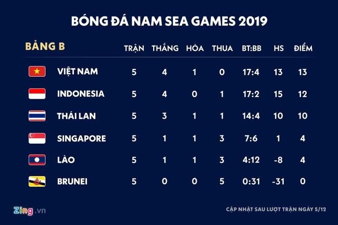 Bao Indonesia tu hao vi doi nha giu 5 cai nhat tai SEA Games 30 hinh anh 2