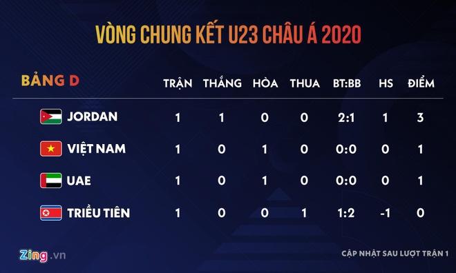 Bao Han: 'Tran U23 Viet Nam - Jordan la chung ket cua bang D' hinh anh 2 a340390efe52060c5f43.jpg