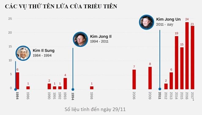 Tillerson: My san sang dam phan vo dieu kien voi Trieu Tien hinh anh 2