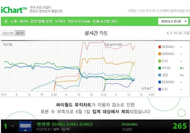 Big Bang do EXO: Ai troi hon? hinh anh 3