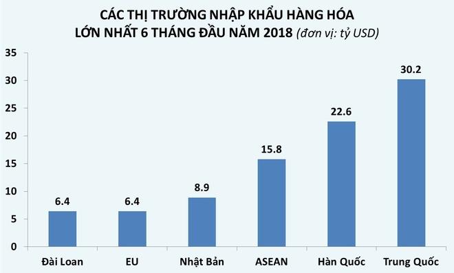 Viet Nam nhap dien thoai, linh kien, may moc nhieu nhat tu Trung Quoc hinh anh 2