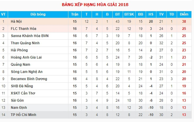Tuyen thu U23 Viet Nam Phan Van Duc giup SLNA thoat nhom cuoi bang hinh anh 8