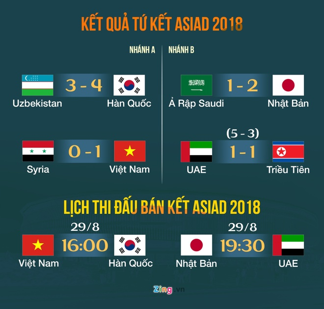 ASIAD 18,  Olympic Han Quoc,  HLV Park Hang-seo anh 3
