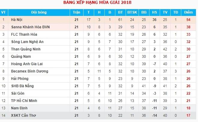CLB Nam Dinh,  Tru hang V.League 2018 anh 3