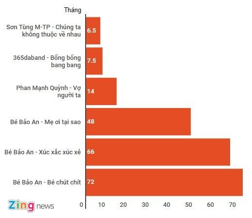 MV 'Chung ta khong thuoc ve nhau' can moc 100 trieu view hinh anh 1