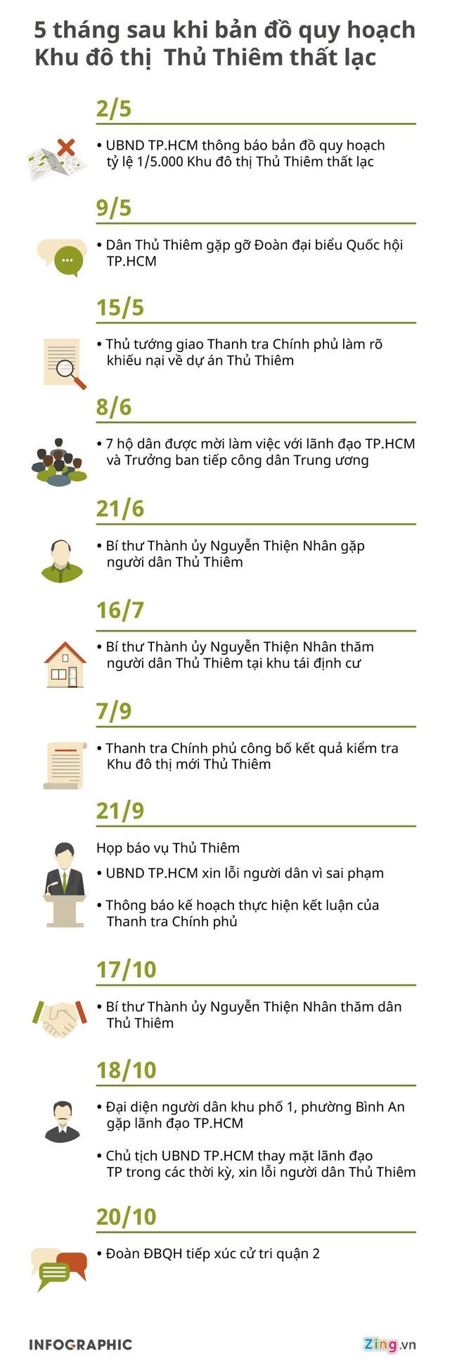 Chu tich TP.HCM tiep tuc gap nguoi dan Thu Thiem hinh anh 4