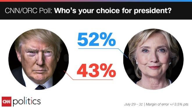 Clinton dan truoc Trump 9 diem sau dai hoi dang Dan chu hinh anh
