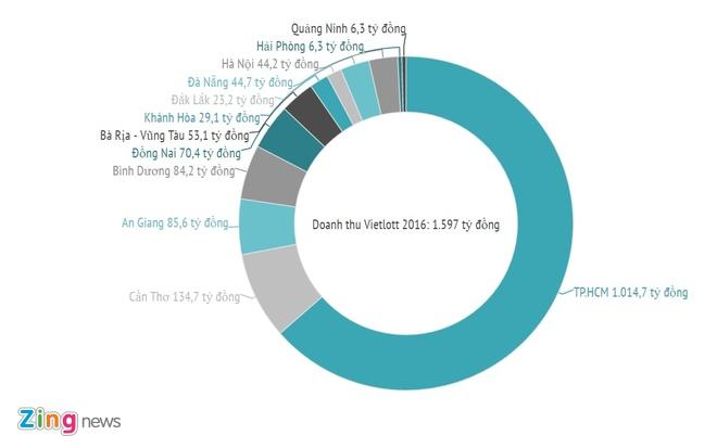 Vietlott muon thu 3.550 ty dong trong nam 2017 hinh anh 1